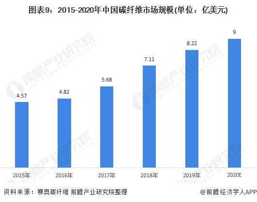 图表9:2015-2020年中国碳纤维市场规模(单位:亿美元)