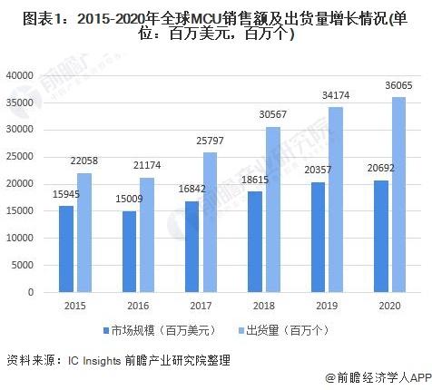 图表1:2015-2020年全球MCU销售额及出货量增长情况(单位:百万美元,百万个)