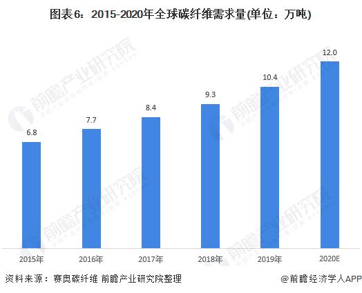 图表6:2015-2020年全球碳纤维需求量(单位:万吨)
