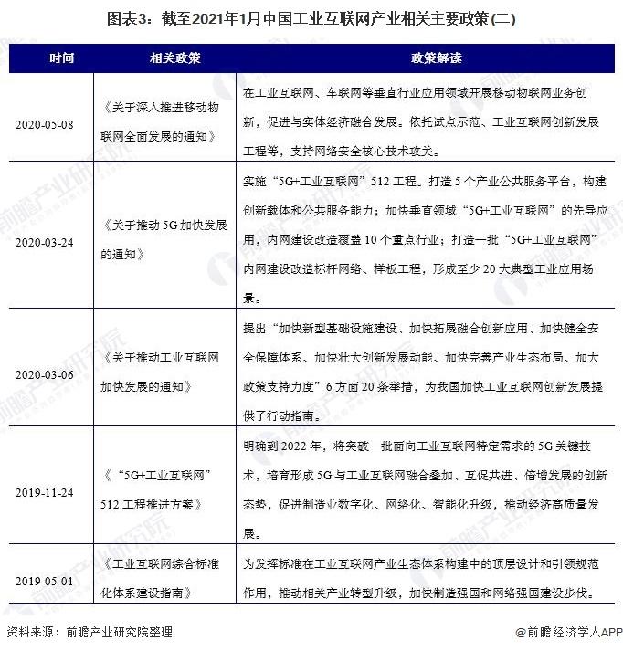 图表3:截至2021年1月中国工业互联网产业相关主要政策(二)