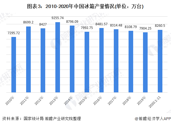 图表3:2010-2020年中国冰箱产量情况(单位:万台)