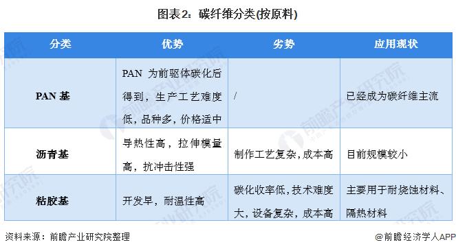 图表2:碳纤维分类(按原料)