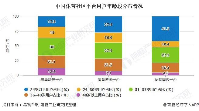 中国体育社区平台用户年龄段分布情况