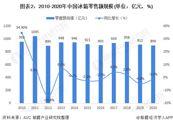 图表2:2010-2020年中国冰箱零售额规模(单位:亿元,%)