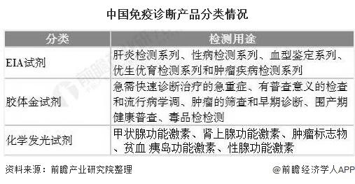 中国免疫诊断产品分类情况