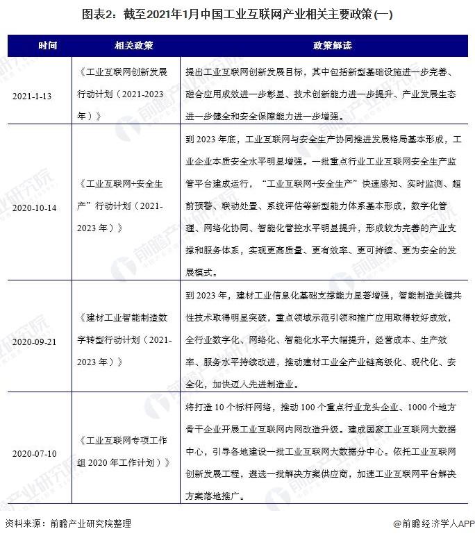 图表2:截至2021年1月中国工业互联网产业相关主要政策(一)