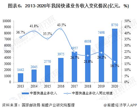 图表6:2013-2020年我国快递业务收入变化情况(亿元,%)
