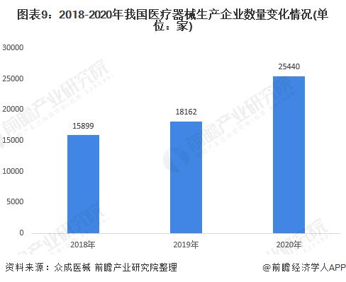 图表9:2018-2020年我国医疗器械生产企业数量变化情况(单位:家)