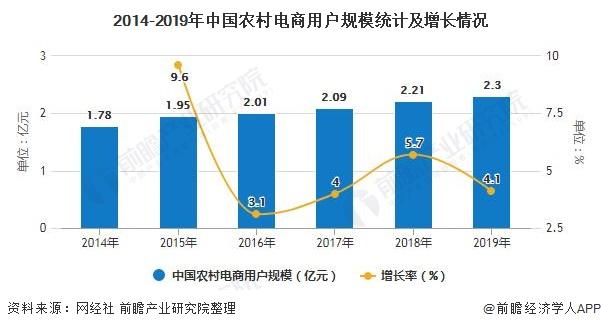 2014-2019年中国农村电商用户规模统计及增长情况