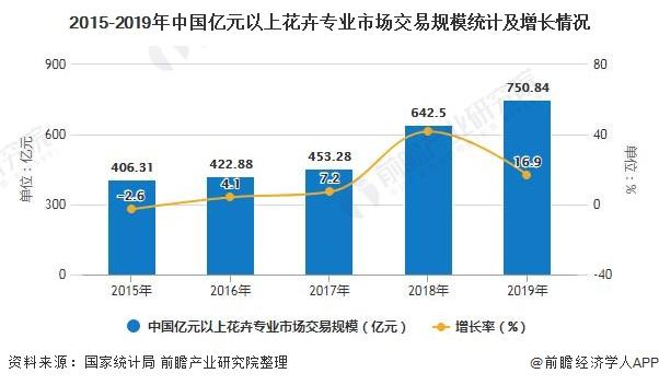 2015-2019年中国亿元以上花卉专业市场交易规模统计及增长情况