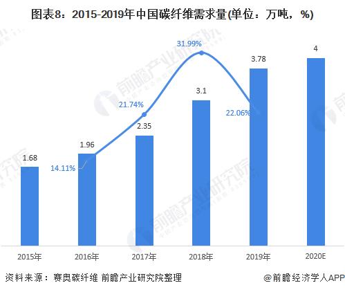 图表8:2015-2019年中国碳纤维需求量(单位:万吨,%)