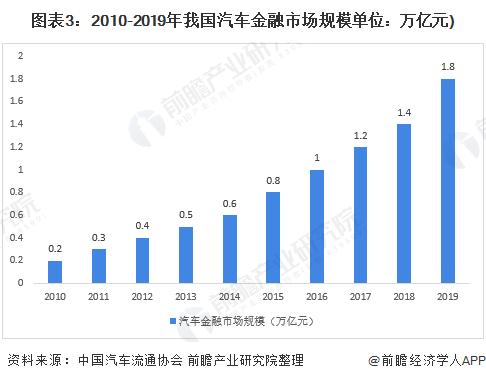 图表3:2010-2019年我国汽车金融市场规模单位:万亿元)