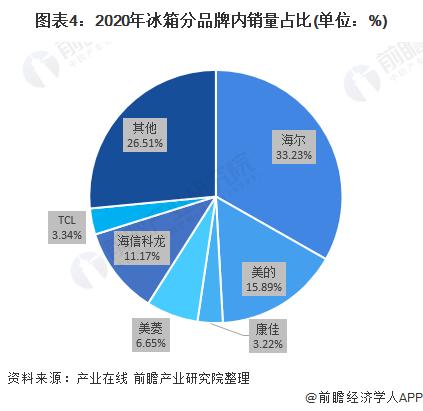 图表4:2020年冰箱分品牌内销量占比(单位:%)