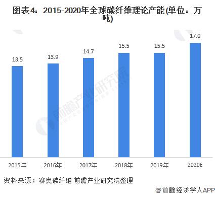 图表4:2015-2020年全球碳纤维理论产能(单位:万吨)