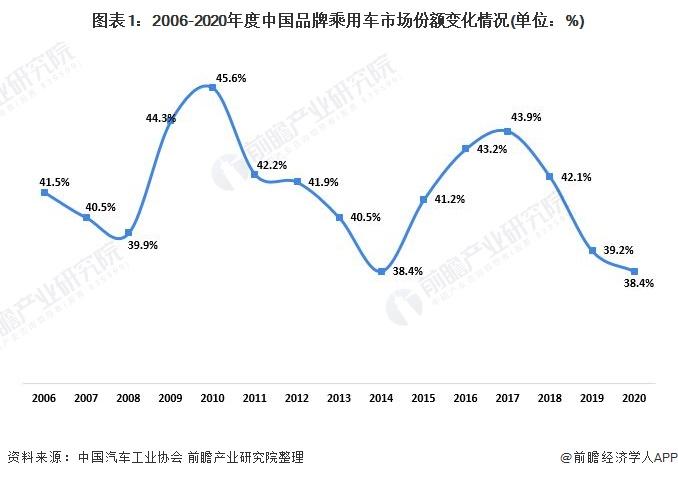 图表1:2006-2020年度中国品牌乘用车市场份额变化情况(单位:%)