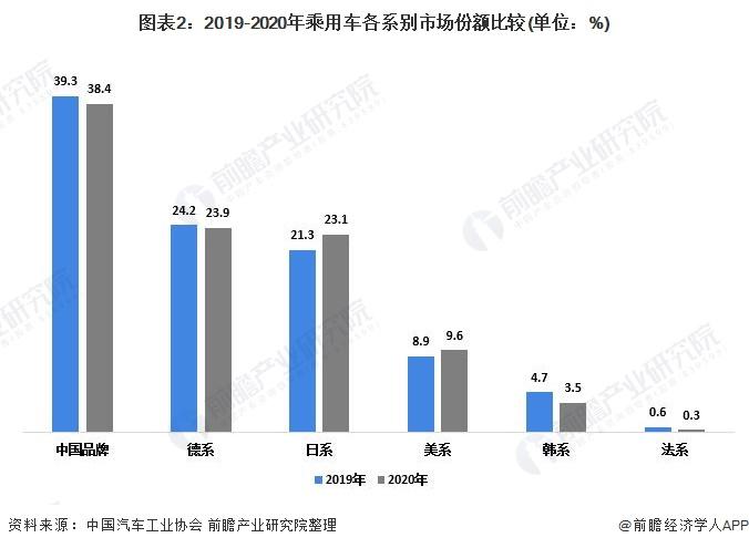 图表2:2019-2020年乘用车各系别市场份额比较(单位:%)