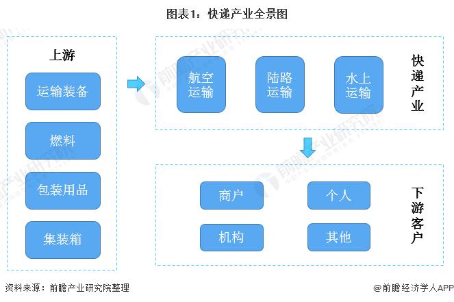 图表1:快递产业全景图