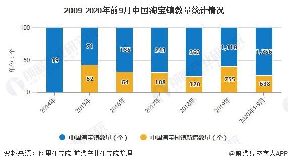 2009-2020年前9月中国淘宝镇数量统计情况