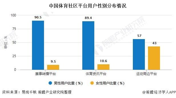 中国体育社区平台用户性别分布情况