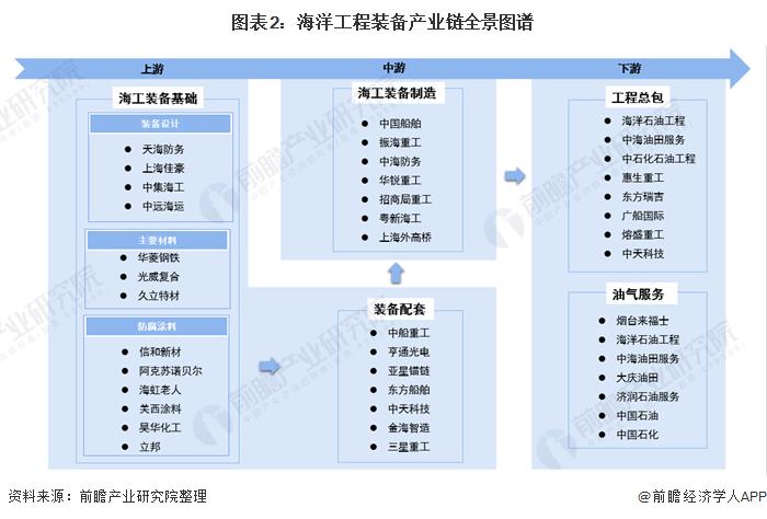 图表2:海洋工程装备产业链全景图谱