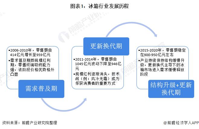 图表1:冰箱行业发展历程