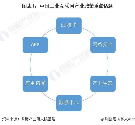 图表1:中国工业互联网产业政策重点话题
