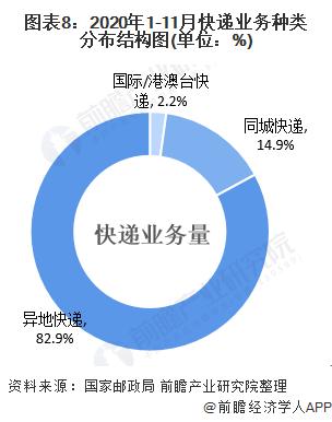 图表8:2020年1-11月快递业务种类分布结构图(单位:%)