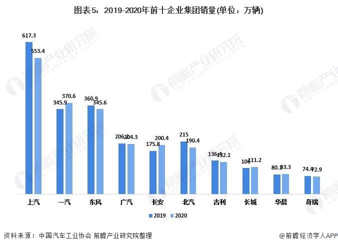 图表5:2019-2020年前十企业集团销量(单位:万辆)