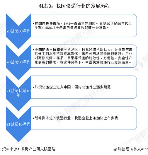 图表3:我国快递行业的发展历程