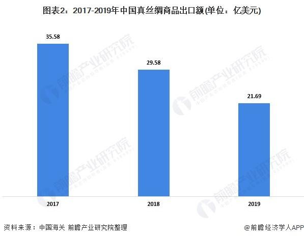 图表2:2017-2019年中国真丝绸商品出口额(单位:亿美元)