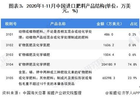 图表3:2020年1-11月中国进口肥料产品结构(单位:万美元,%)