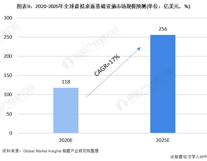 图表9:2020-2025年全球虚拟桌面基础设施市场规模预测(单位:亿美元,%)