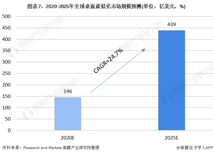 图表7:2020-2025年全球桌面虚拟化市场规模预测(单位:亿美元,%)