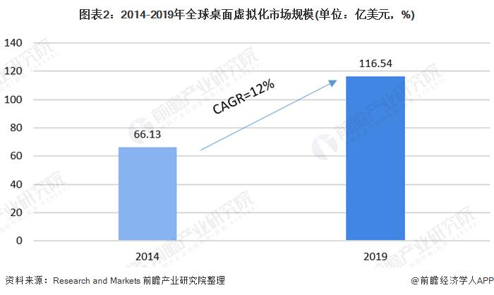 图表2:2014-2019年全球桌面虚拟化市场规模(单位:亿美元,%)