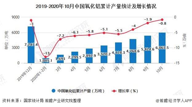 2019-2020年10月中国氧化铝累计产量统计及增长情况