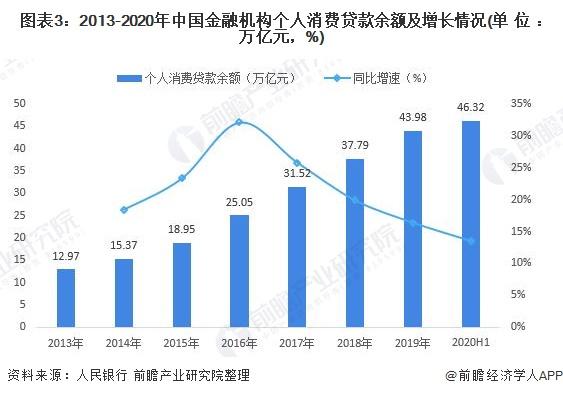 图表3:2013-2020年中国金融机构个人消费贷款余额及增长情况(单位:万亿元,%)