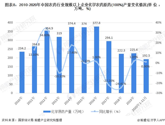 图表8:2010-2020年中国农药行业规模以上企业化学农药原药(100%)产量变化情况(单位:万吨,%)