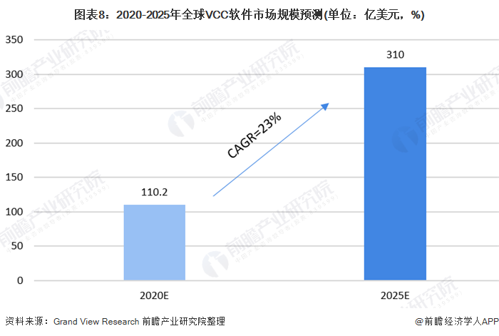 图表8:2020-2025年全球VCC软件市场规模预测(单位:亿美元,%)
