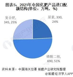 图表5:2021年中国化肥产品进口配额结构(单位:万吨,%)
