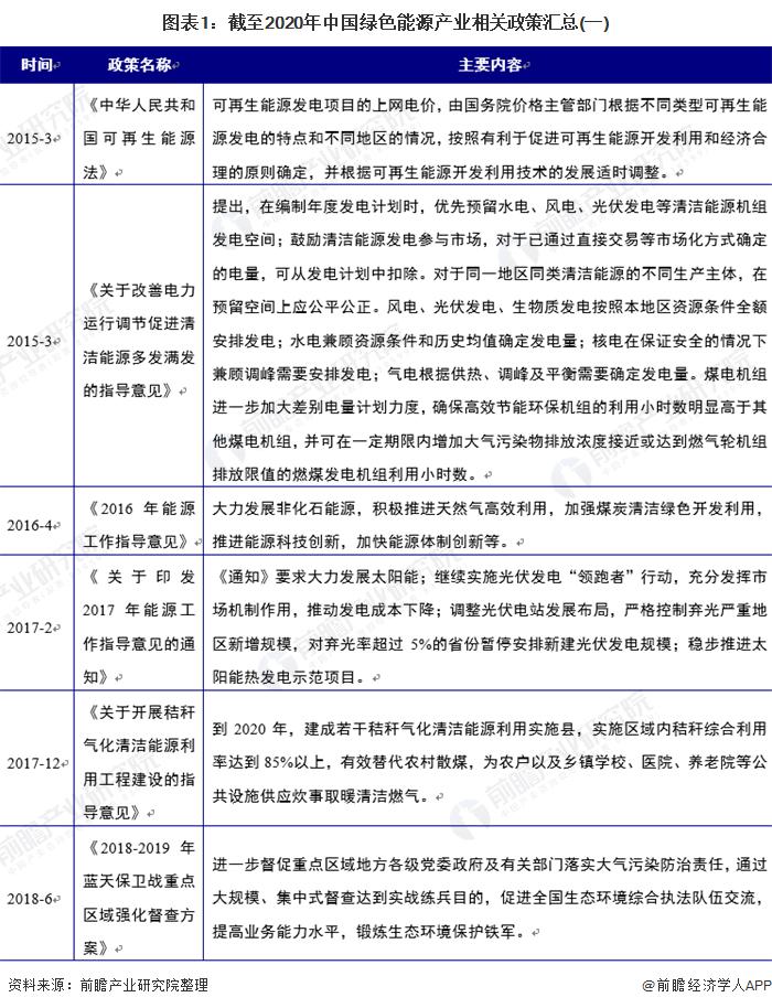 图表1:截至2020年中国绿色能源产业相关政策汇总(一)