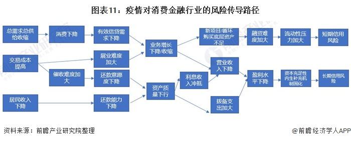 图表11:疫情对消费金融行业的风险传导路径