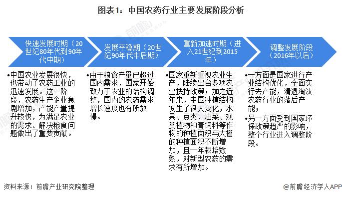 图表1:中国农药行业主要发展阶段分析