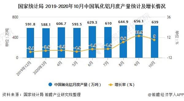 国家统计局 2019-2020年10月中国氧化铝月度产量统计及增长情况