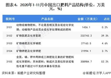 图表4:2020年1-11月中国出口肥料产品结构(单位:万美元,%)