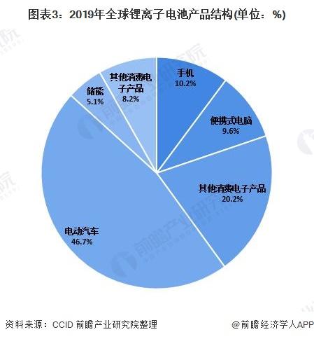图表3:2019年全球锂离子电池产品结构(单位:%)
