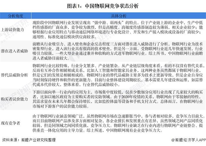 图表1:中国物联网竞争状态分析