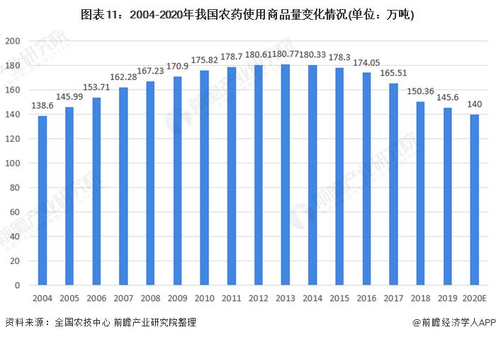 图表11:2004-2020年我国农药使用商品量变化情况(单位:万吨)