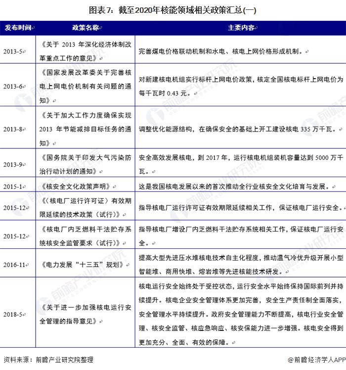 图表7:截至2020年核能领域相关政策汇总(一)
