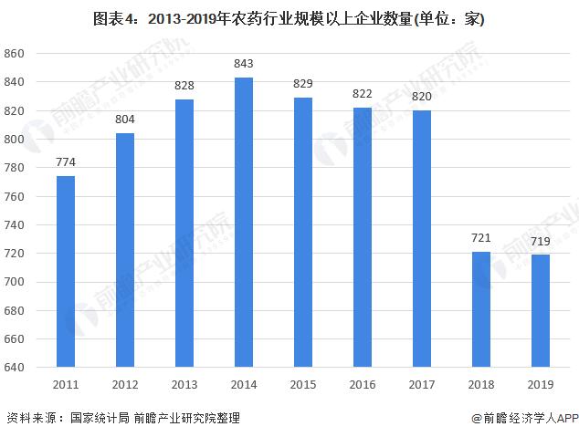 图表4:2013-2019年农药行业规模以上企业数量(单位:家)