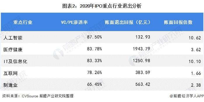 图表2:2020年IPO重点行业退出分析